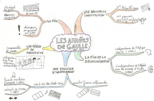 Aide à la révision des cours d'histoire sur le général de gaules avec le mind mapping schéma de révision